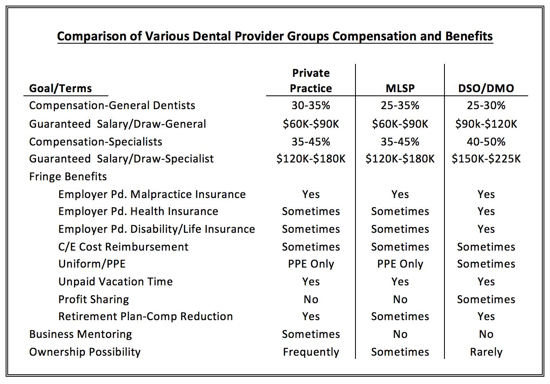 Associateship Goals vs KEY Employment Considerations Dental – Dentist Employment Agreement
