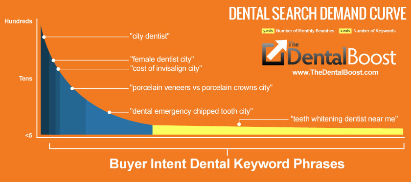 Dental SEO To Attract More Higher Value Cases And Patients